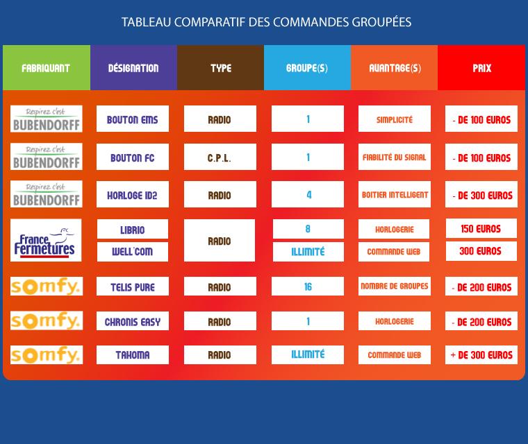 Tableau Comparatif des caractéristiques de commande groupée pour volets roulants